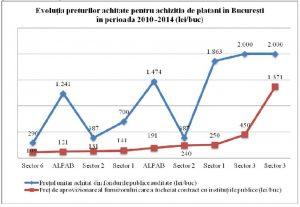 evolutia-preturilor-achitate-pentru-achizitia-de-platani-in-bucuresti-intre-2010-si-2014-1024x707